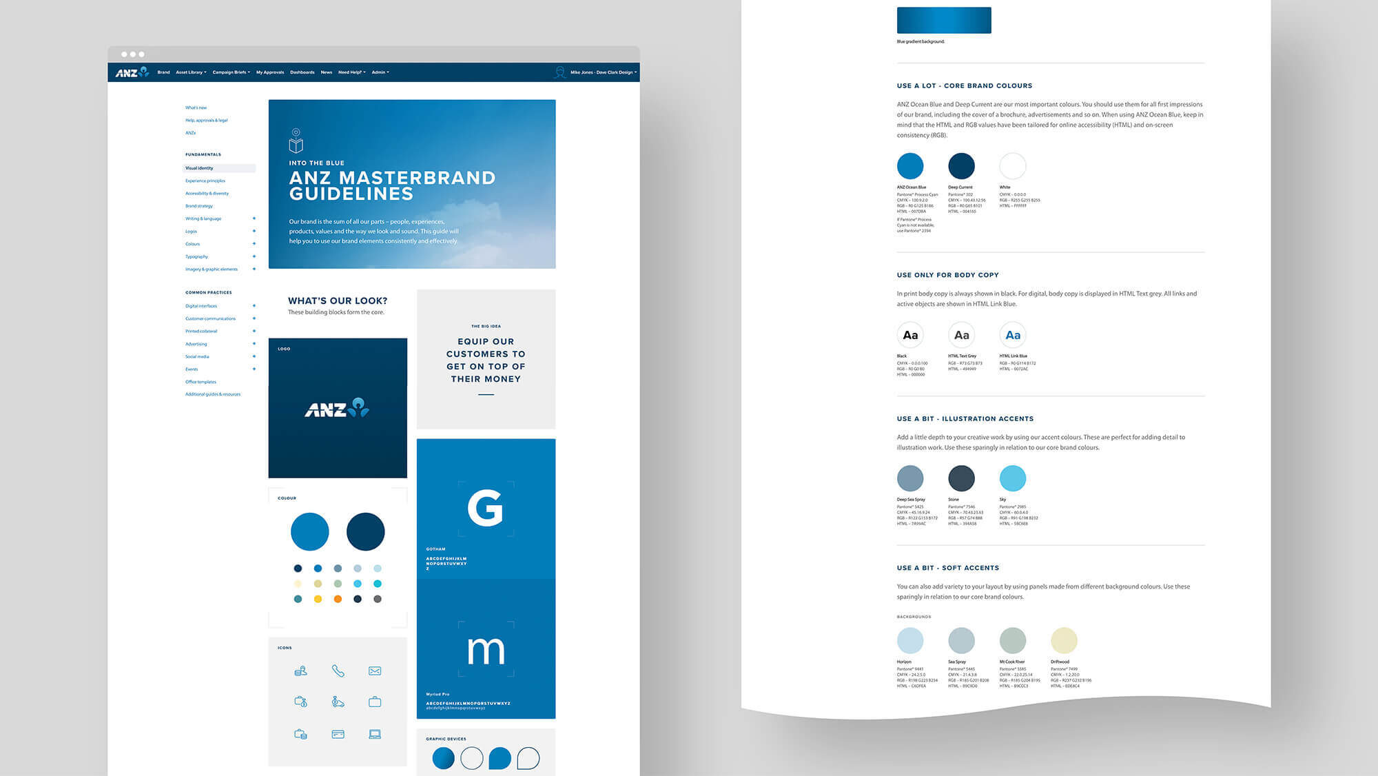 ANZ Masterbrand guardians guidelines